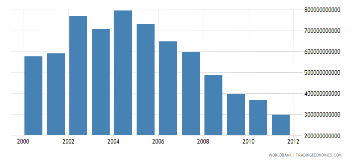 nigeria electricity production kwh wb data