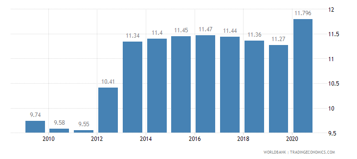 nigeria employees industry male percent of male employment wb data