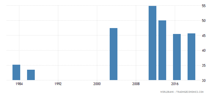 nigeria employment to population ratio 15 female percent national estimate wb data