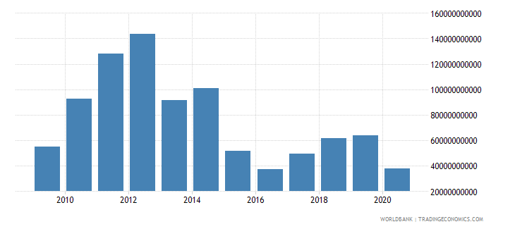 nigeria exports of goods and services us dollar wb data