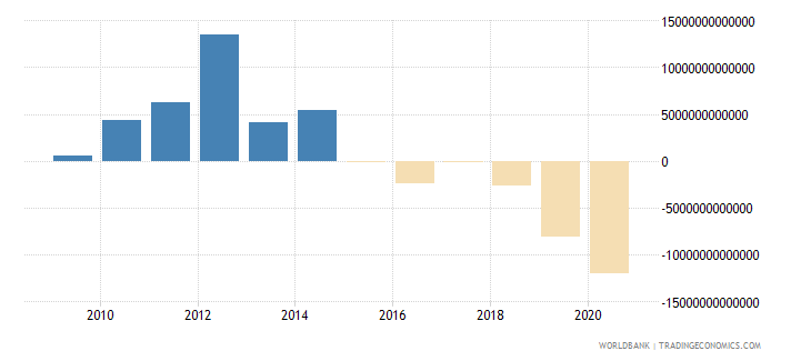 nigeria external balance on goods and services current lcu wb data