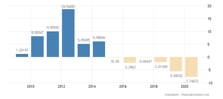 nigeria external balance on goods and services percent of gdp wb data