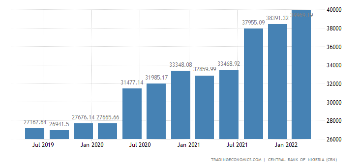 Nigeria Public External Debt | 2019 | Data | Chart