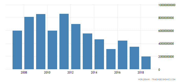 nigeria foreign direct investment net inflows in reporting economy drs us dollar wb data