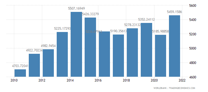 nigeria gdp per capita ppp us dollar wb data