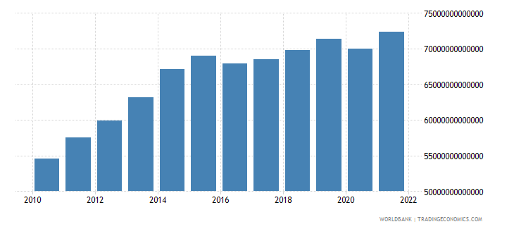 nigeria gross value added at factor cost constant lcu wb data