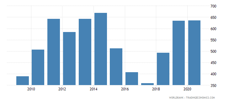 nigeria import value index 2000  100 wb data