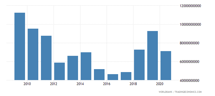 nigeria imports of goods and services constant 2000 us dollar wb data