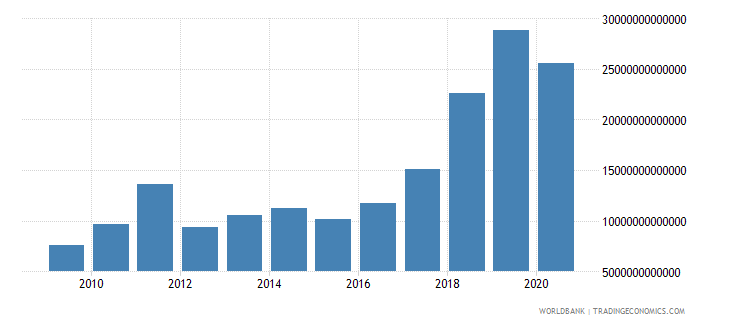 nigeria imports of goods and services current lcu wb data