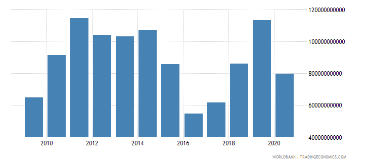nigeria imports of goods services and income bop us dollar wb data