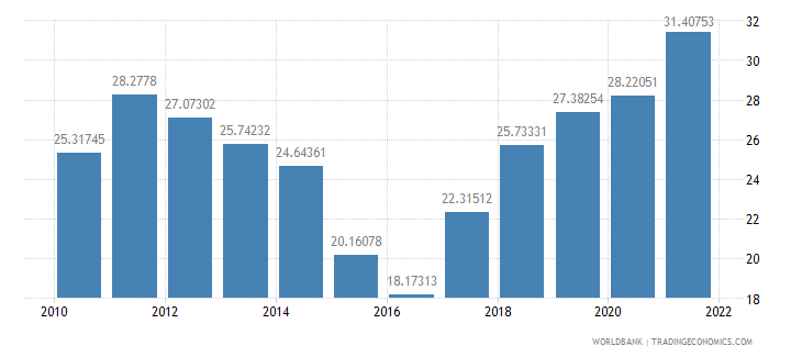 nigeria industry value added percent of gdp wb data