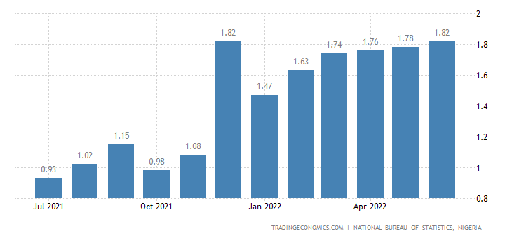 inflationary trend in nigeria Inflation rate on a year on year basis 1590% in november 2017 as compared to 1591% in the previous monthinflation rate decreases 001% than the previous month nigeria consumer price index: cpi 24490 points in november 2017 and last year 21130 points in november 2016.