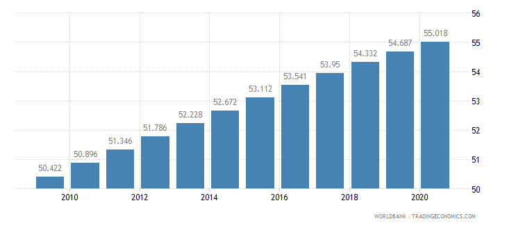 nigeria life expectancy at birth total years wb data
