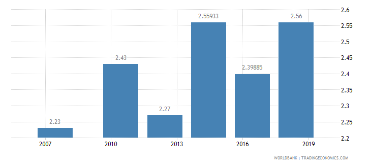 nigeria logistics performance index quality of trade and transport related infrastructure 1 low to 5 high wb data
