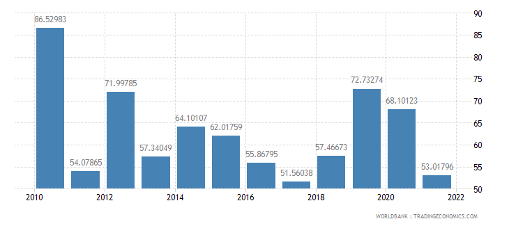 nigeria manufactures imports percent of merchandise imports wb data