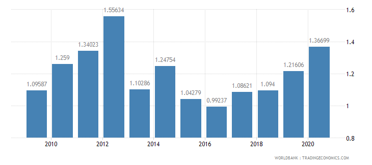 nigeria merchandise exports by the reporting economy residual percent of total merchandise exports wb data
