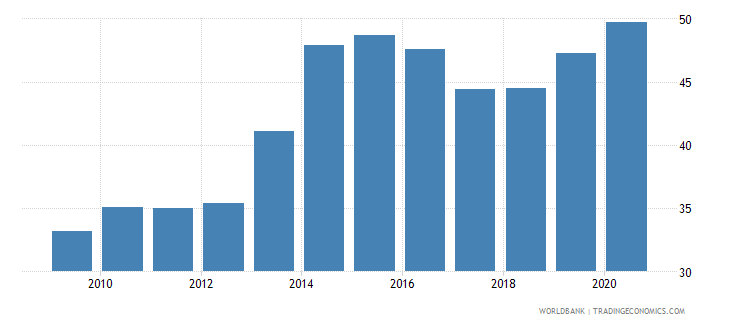 nigeria merchandise exports to developing economies outside region percent of total merchandise exports wb data