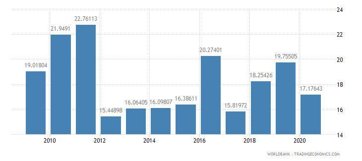 nigeria merchandise imports by the reporting economy residual percent of total merchandise imports wb data