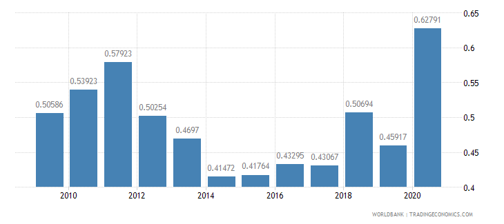 nigeria military expenditure percent of gdp wb data