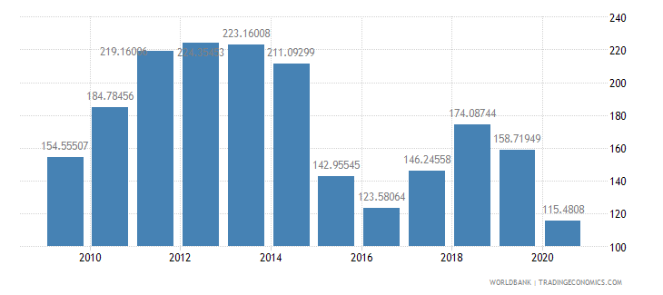 nigeria net barter terms of trade index 2000  100 wb data