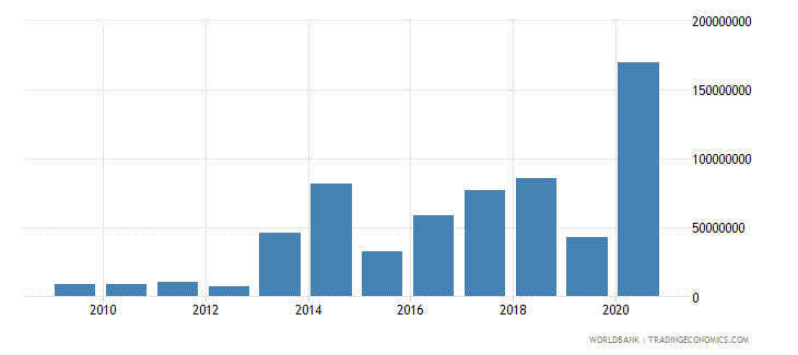nigeria net bilateral aid flows from dac donors france us dollar wb data