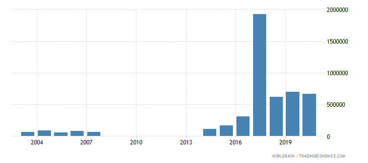 nigeria net bilateral aid flows from dac donors new zealand us dollar wb data