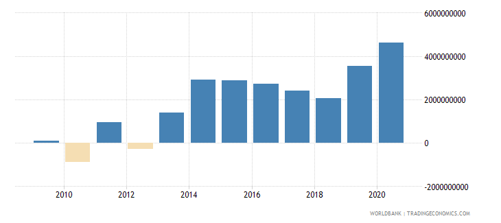 nigeria net flows on external debt private nonguaranteed png nfl us dollar wb data