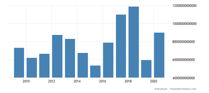 nigeria net foreign assets current lcu wb data