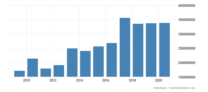 nigeria net official development assistance received constant 2007 us dollar wb data