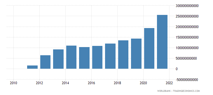 nigeria net taxes on products current lcu wb data