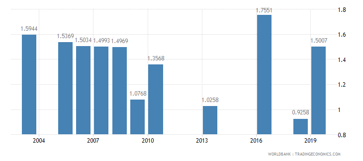 nigeria nurses and midwives per 1 000 people wb data