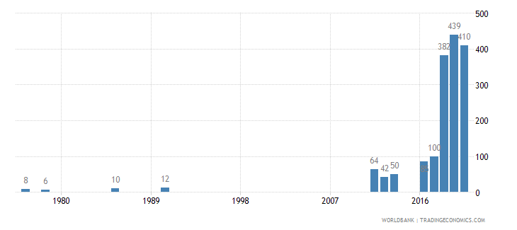 nigeria patent applications residents wb data