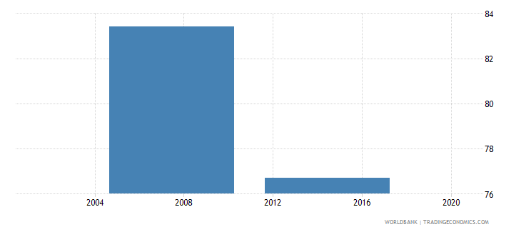 nigeria percent of firms with legal status of sole proprietorship wb data