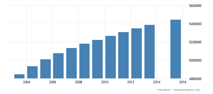 nigeria population age 1 total wb data