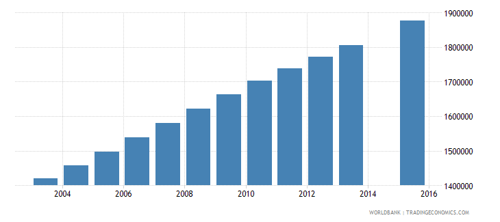 nigeria population age 18 female wb data