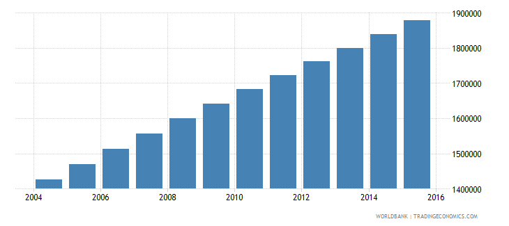 nigeria population age 19 male wb data