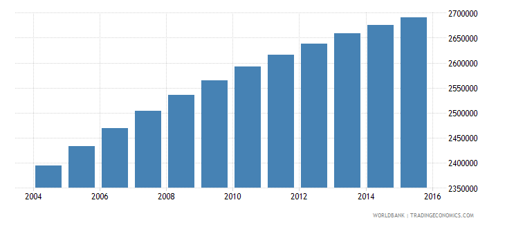 nigeria population age 2 male wb data