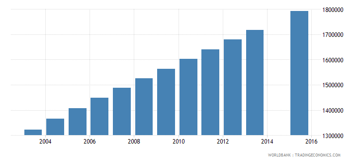 nigeria population age 20 female wb data