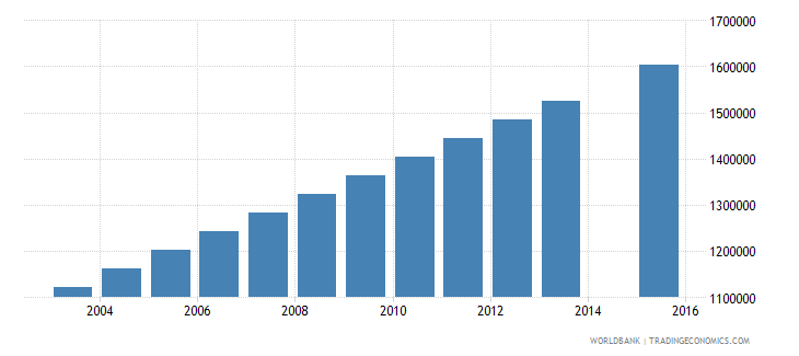 nigeria population age 24 female wb data