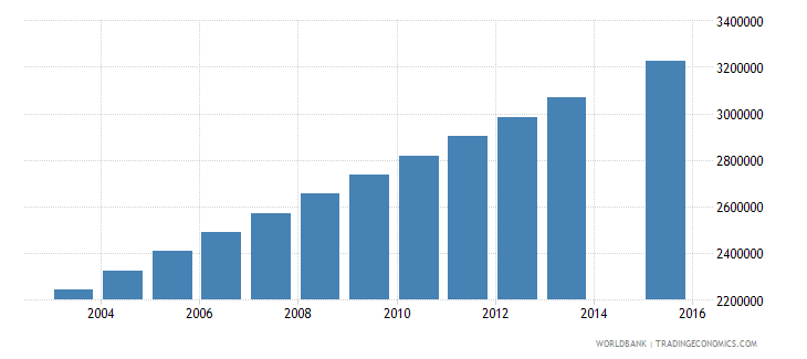 nigeria population age 24 total wb data