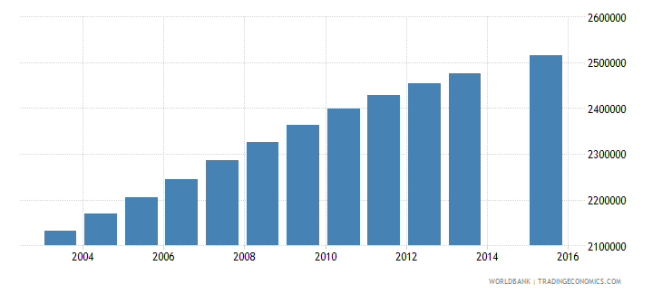 nigeria population age 4 female wb data