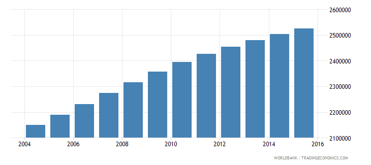 nigeria population age 5 male wb data