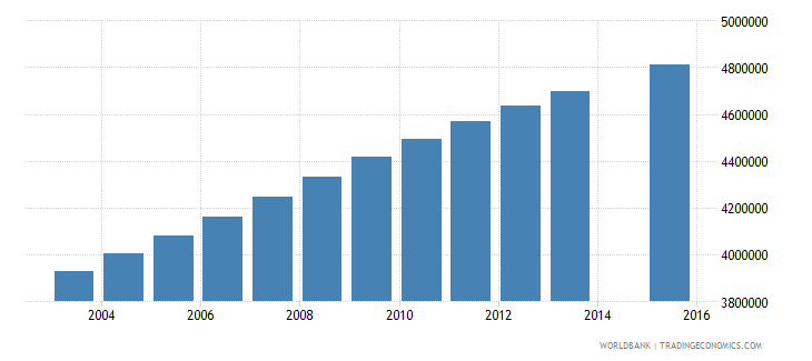 nigeria population age 7 total wb data