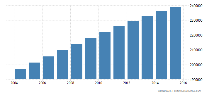 nigeria population age 8 male wb data