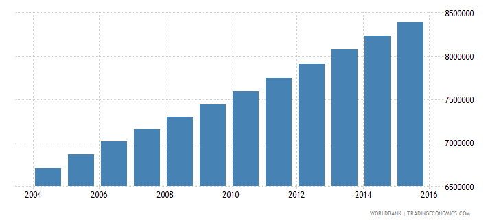 nigeria population ages 12 15 female wb data