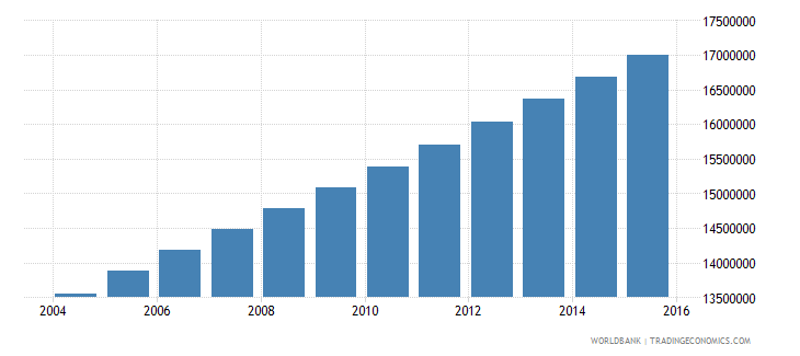 nigeria population ages 12 15 total wb data