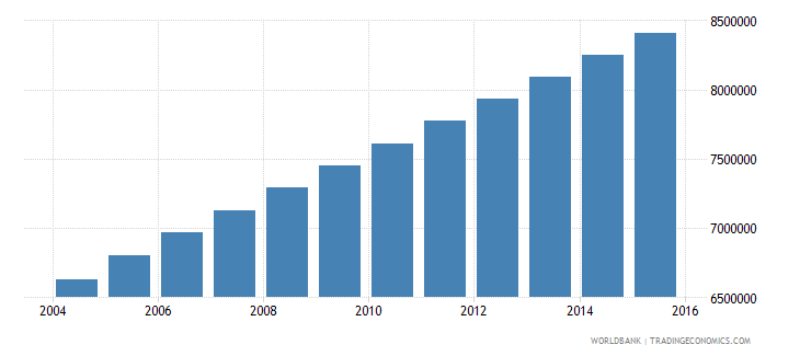 nigeria population ages 13 16 male wb data