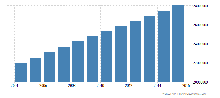 nigeria population ages 13 19 total wb data