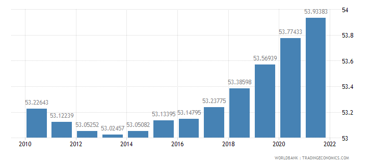 nigeria population ages 15 64 percent of total wb data
