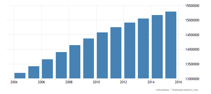nigeria population ages 3 5 total wb data